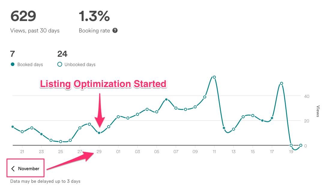Dec Airbnb View Stats (Listing Optimization Started)