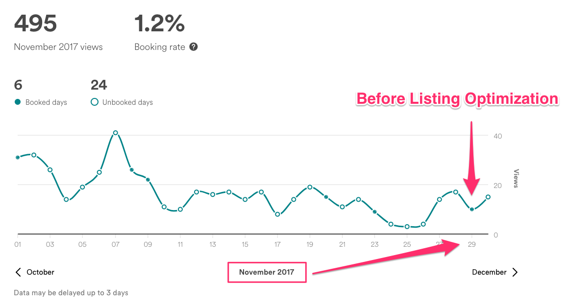 Nov Airbnb View Stats (Before Listing Optimization)